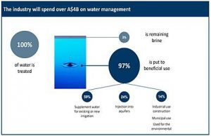 csg-water-management